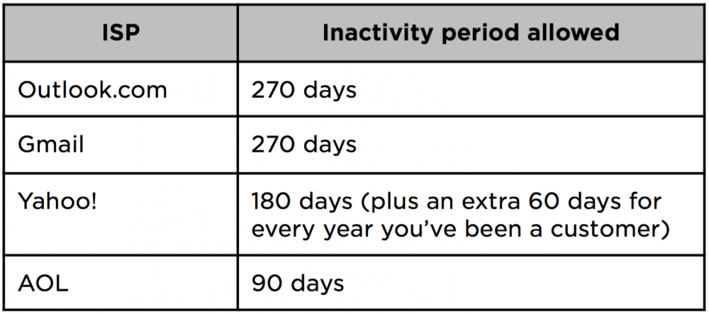 Inactive emails